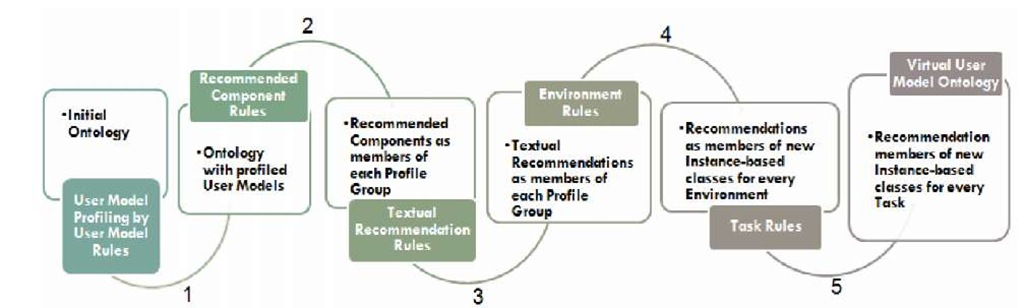 Iterative Creation of Recommendations during the Sketch Phase