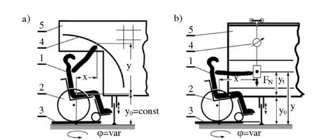 Block diagram of a measurement stand and method of arm reaches (a) and arm forces (b) of a disabled person sitting on a wheelchair in a 3D space of geometrical dimensions x, y, 9: (1) - handicapped person; (2) - active wheelchair; (3) - measuring protractor, (4) - reach curve (a) or measuring dynamometer (b); (5) - table.