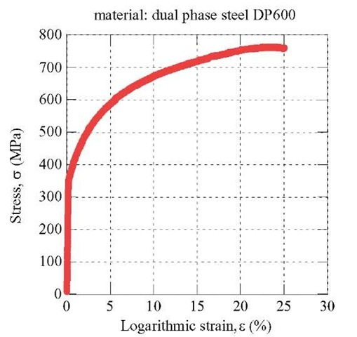 Monotonic tensile test of a dual-phase steel
