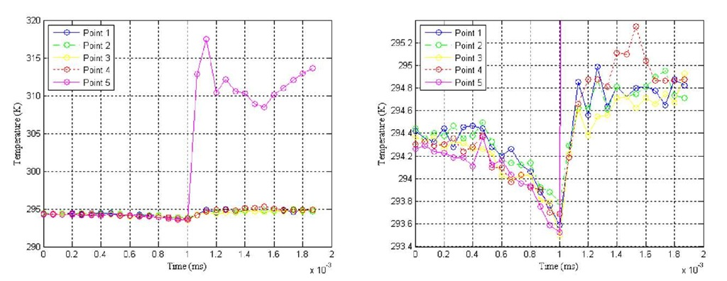 Surface temperature evolution at 5 points on the specimen, a) full range b) zoomed in