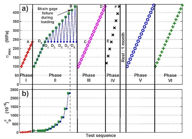 DP600: test sequence and associated cumulated plastic strain ep measurements