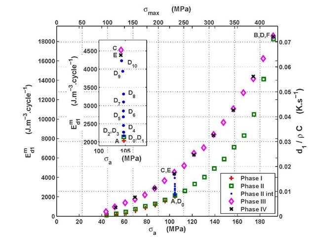 DP600: dissipated energy per cycle(left scale) and equivalent heat rate(right scale) versus alternate stress (bottom scale) or maximal stress (top scale).