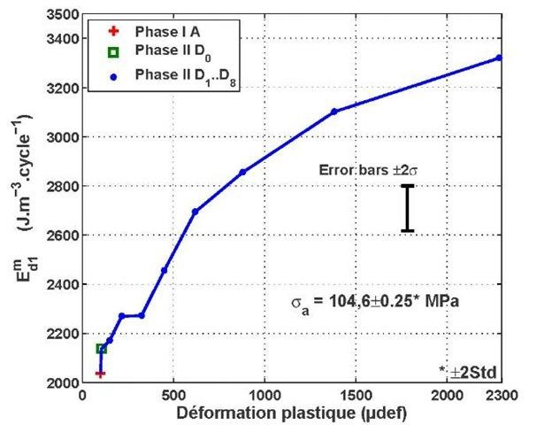 Dissipative energies per cycleversus cumulated plastic strain