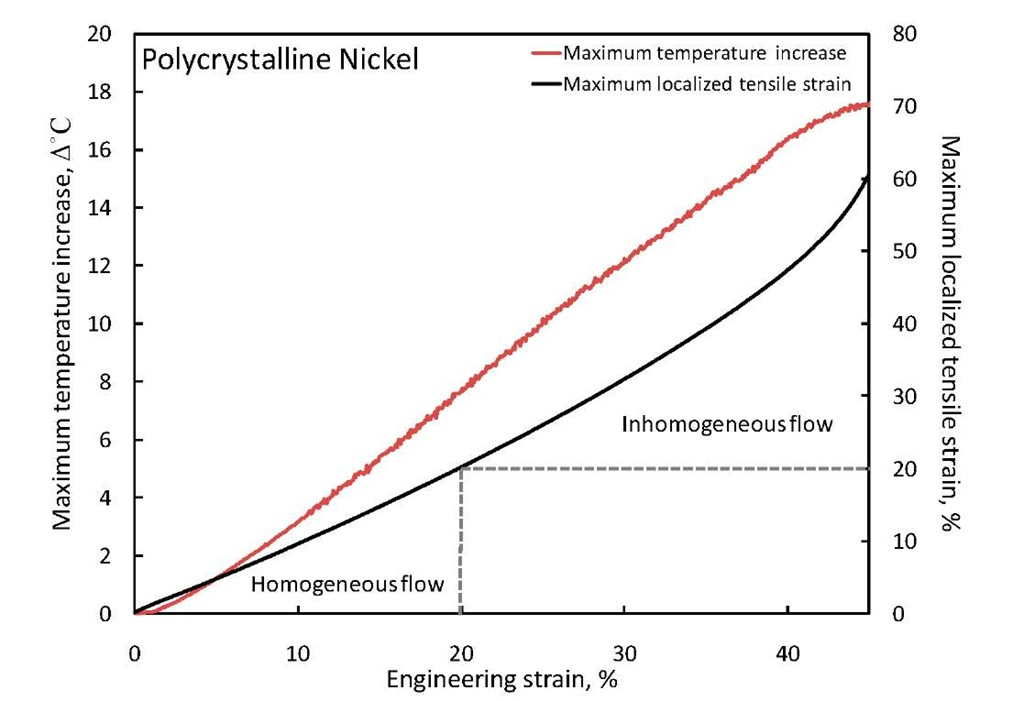 The maximum temperature increase and localized tensile strain of polycrystalline nickel