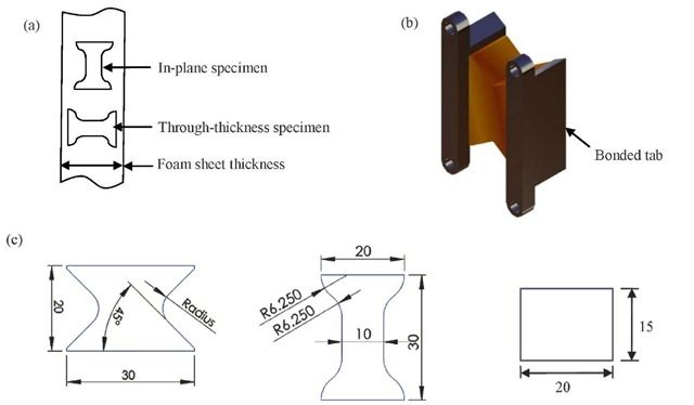 """Specimen preparation and geometries: (a) manufacturing of in-plane and through-thickness short dogbone (SD) specimens; (b) perspective view of a butterfly shaped (BS) specimen bonded to """"dove"""" tailed tabs; (c) dimensions of butterfly shaped (BS), short dogbone (SD) and block specimen shapes."""