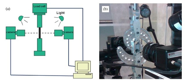 DIC setup in room temperature configuration: (a) Schematic of synchronized cameras and load cell connected to control system; (b) Photograph of MAF rig and DIC setup for a pure shear test
