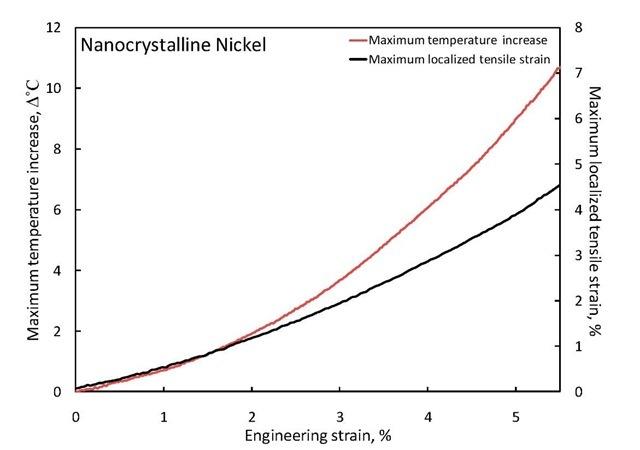 Maximum temperature increase and localized tensile strain of nanocrystalline nickel