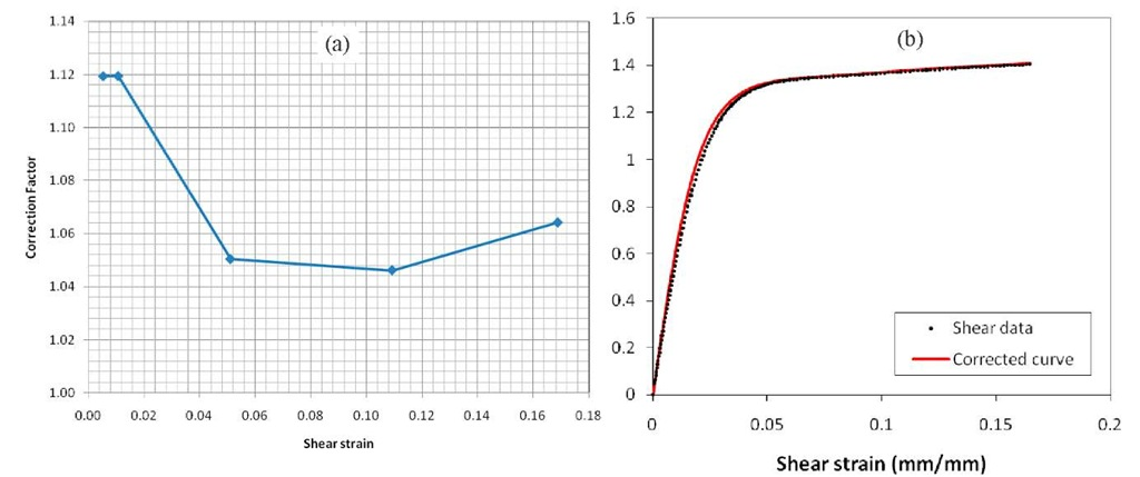 """Nonlinear FEA correction results for shear test: (a) shear strain """"correction factor"""" computed as a function of total shear strain; (b) shear data and corrected shear stress vs. shear strain curve for Divinycell H100 (through-thickness direction)"""