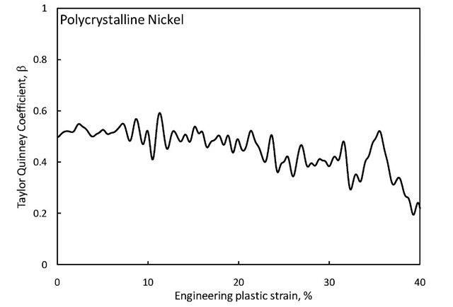 Taylor Quinney coefficient of polycrystalline nickel