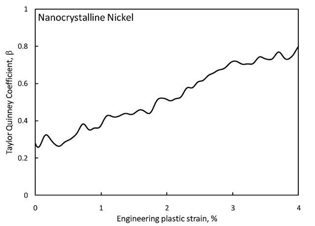 Taylor Quinney coefficient of nanocrystalline nickel