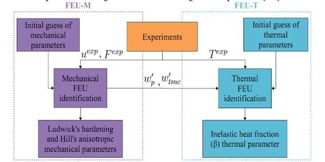 Mechanical parameters and inelastic heat fraction identification flowchart