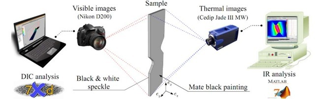 Experimental setup with kinematic and thermal full-field measurement devices facing different sides of the sample.