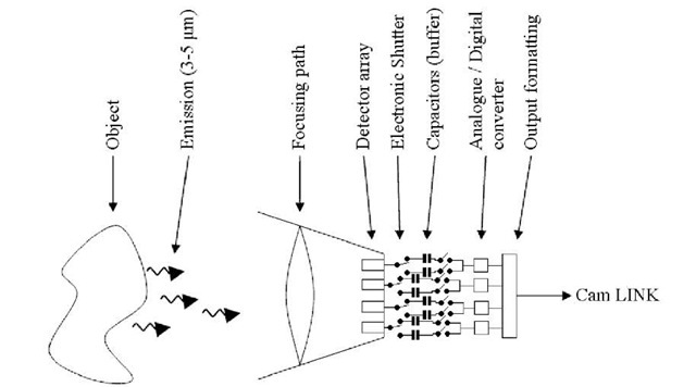 Schematic of data acquisition
