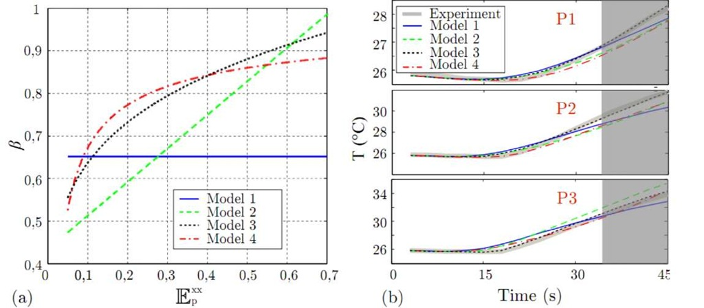 : (a) Predicted evolutions of P for the 4 identified models. (b) Comparison between the experimental response and the predicted temperature for the 4 identified models, in the three points P1, P2 and P3 given in Fig. 4.