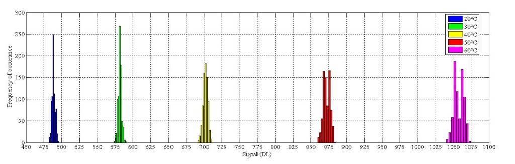 Histogram of image noise at different temperatures
