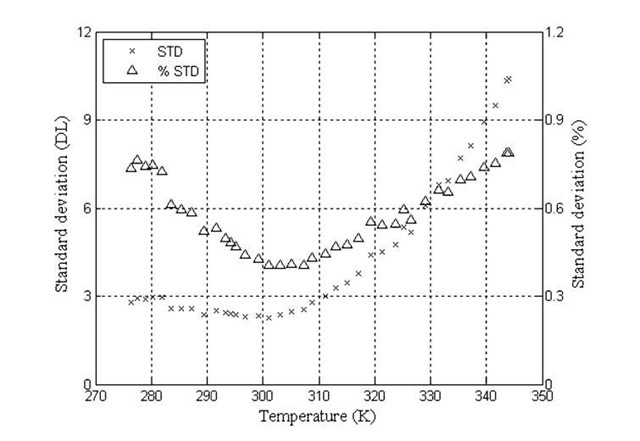 Change in image standard deviation with temperature