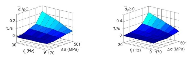 """Evolution of the mean dissipation per (mini) block as a function of the stress range Ao and of the loading frequency fL. On the left: """"low"""" dissipation zone, on the right: """"high"""" dissipation zone [5]"""