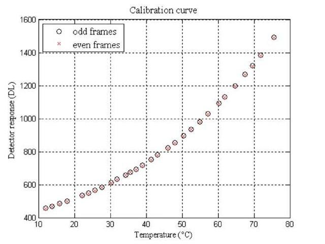 Calibration curve (image average for odd and even frames)