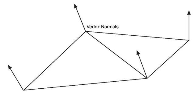 Vertex normals