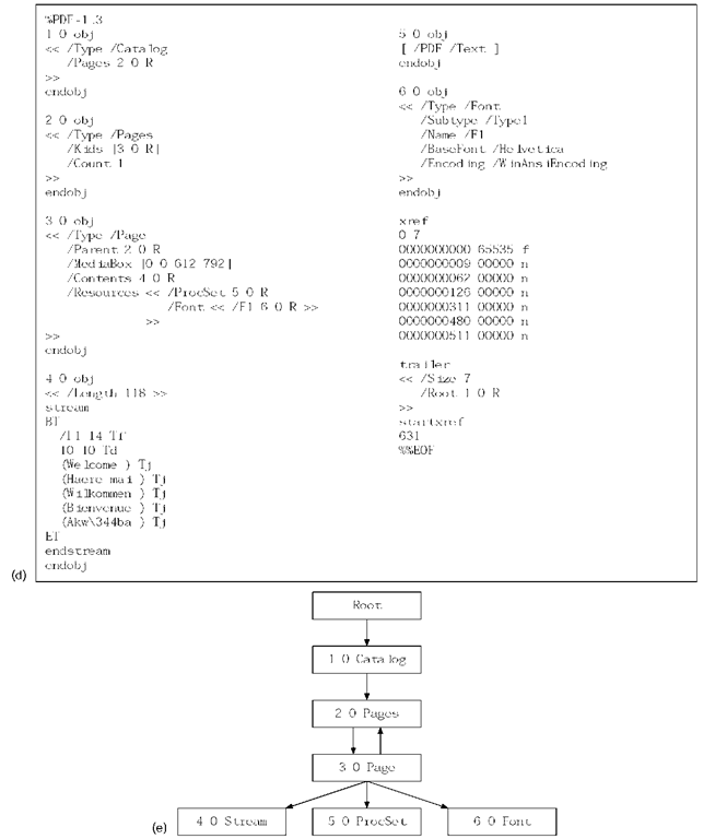 cont'd: (d) PDF version; (e) network of objects in the PDF version