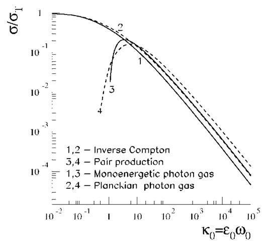 Total cross-sections of inverse Compton scattering and photon-photon pair production in isotropic radiation fields. Two spectral distributions for the ambient photon gas are assumed: (i) monoenergetic with energy wo (curves 1 and 3), and (ii) Planckian with the same mean photon energy(curves 2 and 4).