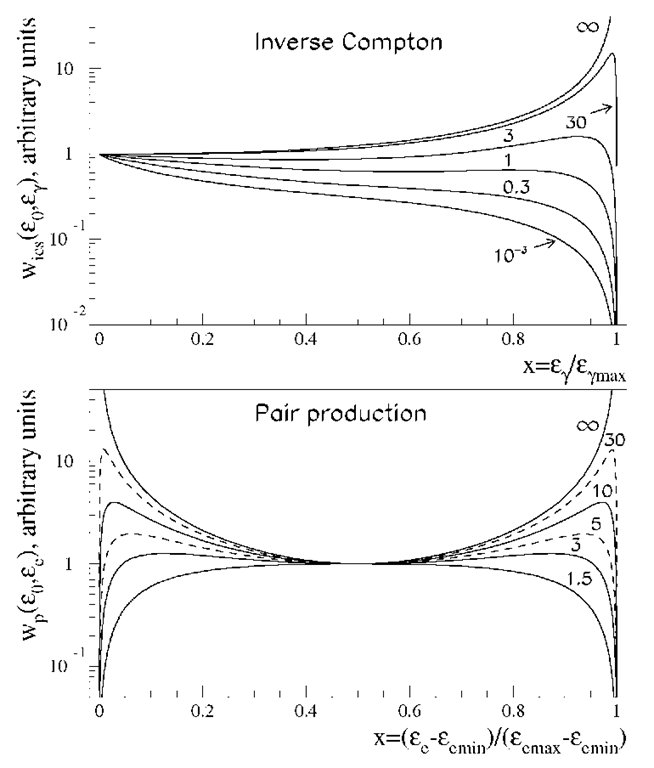 Differential spectra of Y-rays from inverse Compton scattering (upper panel) and electrons from photon-photon pair production (bottom panel) in an isotropic and mono-energetic photon field. The parametersare defined as