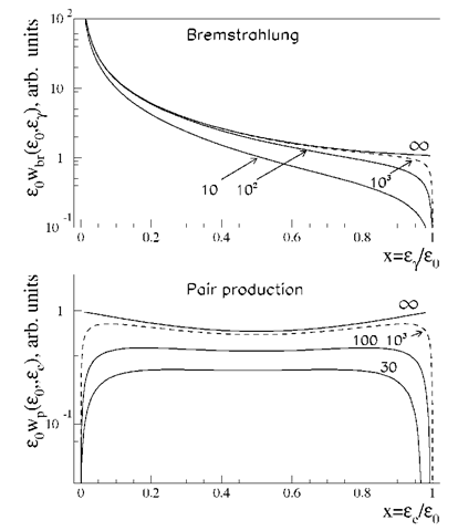 Differential cross-sections of the bremsstrahlung (upper panel) and pair production (bottom panel) processes in hydrogen. The cross-sections are normalised to one radiation length. The energies of primary electrons and 7-raysare indicated at the curves.