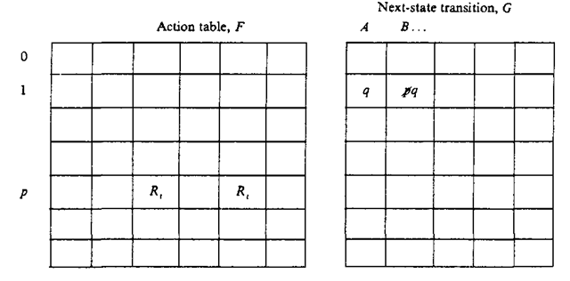 Example of a single-production elimination for the 1th production
