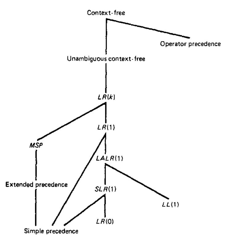 Grammar class inclusion tree.