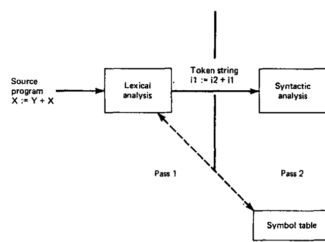 Multipass compiler configuration.