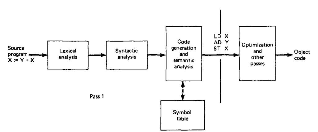 Combined-pass compiler configuration.