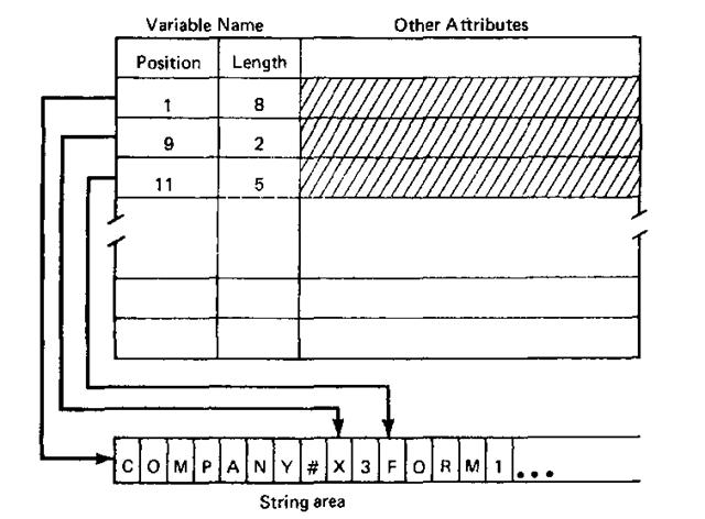Using a string descriptor to represent a variable name.