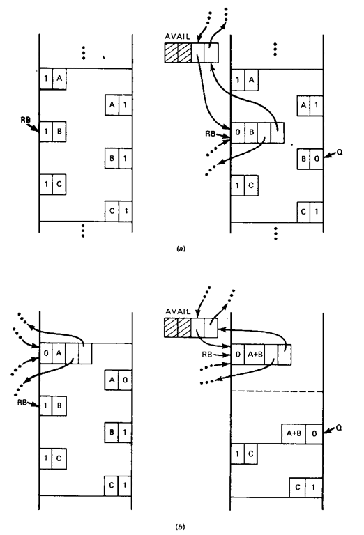 An illustration of the four cases of block deallocation in the boundary-tag method.