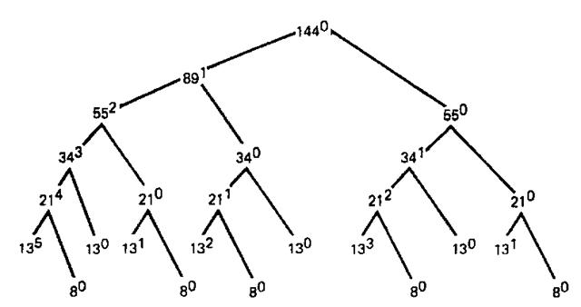 Storage-management tree.