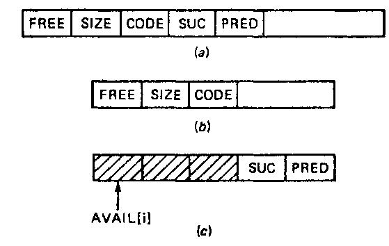 Buddy-system block structure. (a) Free block, (b) Allocated block, (c) List head block.