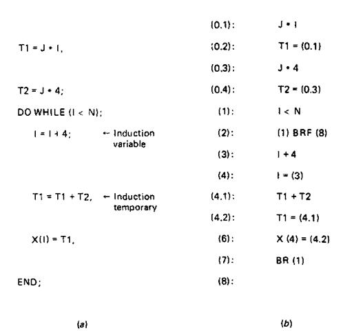 Code Optimization Compiler Writing Part 4
