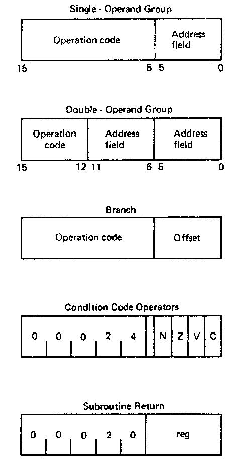 3 Address Instruction Format Example Tutorials Point