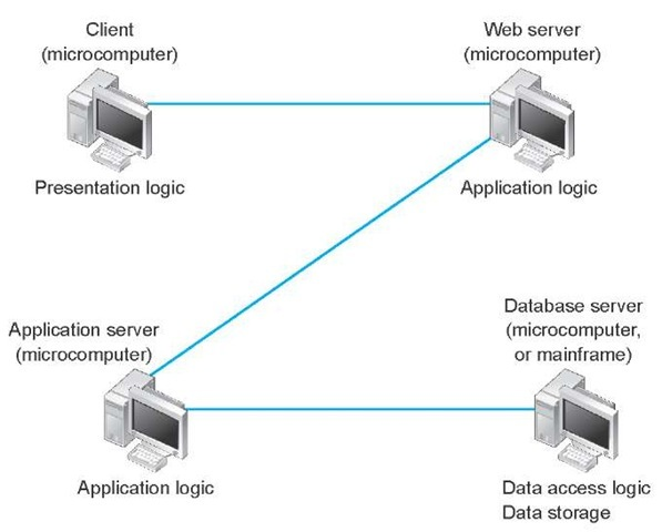 The n-tier client-server architecture