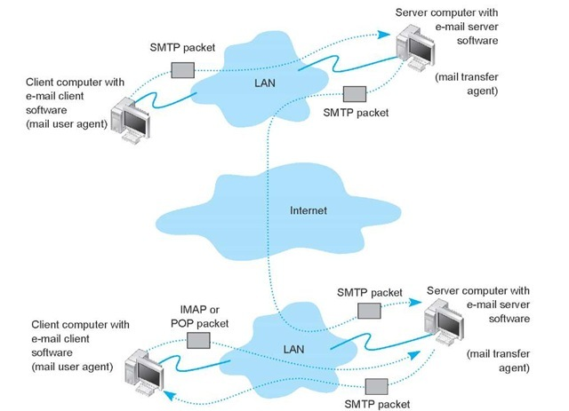 How SMTP (Simple Mail Transfer Protocol) e-mail works. IMAP = Internet Message Access Protocol; LAN = local area network