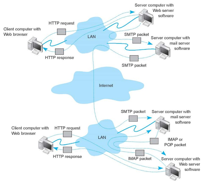 Inside the Web. HTTP = Hypertext Transfer Protocol; IMAP = Internet Message Access Protocol; LAN = local area network; SMTP = Simple Mail Transfer Protocol