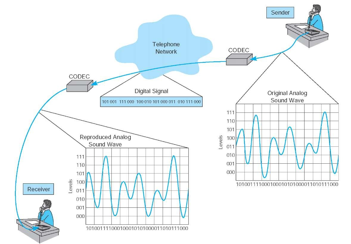 Digital Transmission Of Analog Data Data Communications And Networking