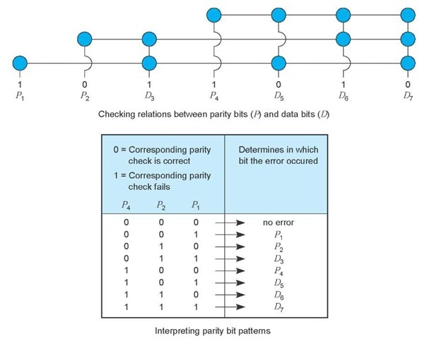 Data Link Protocols (Data Communications and Networking)