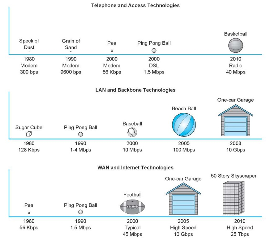 Relative capacities of telephone, local area network (LAN), backbone network (BN), wide area network (WAN), and Internet circuits. DSL = Digital Subscriber Line