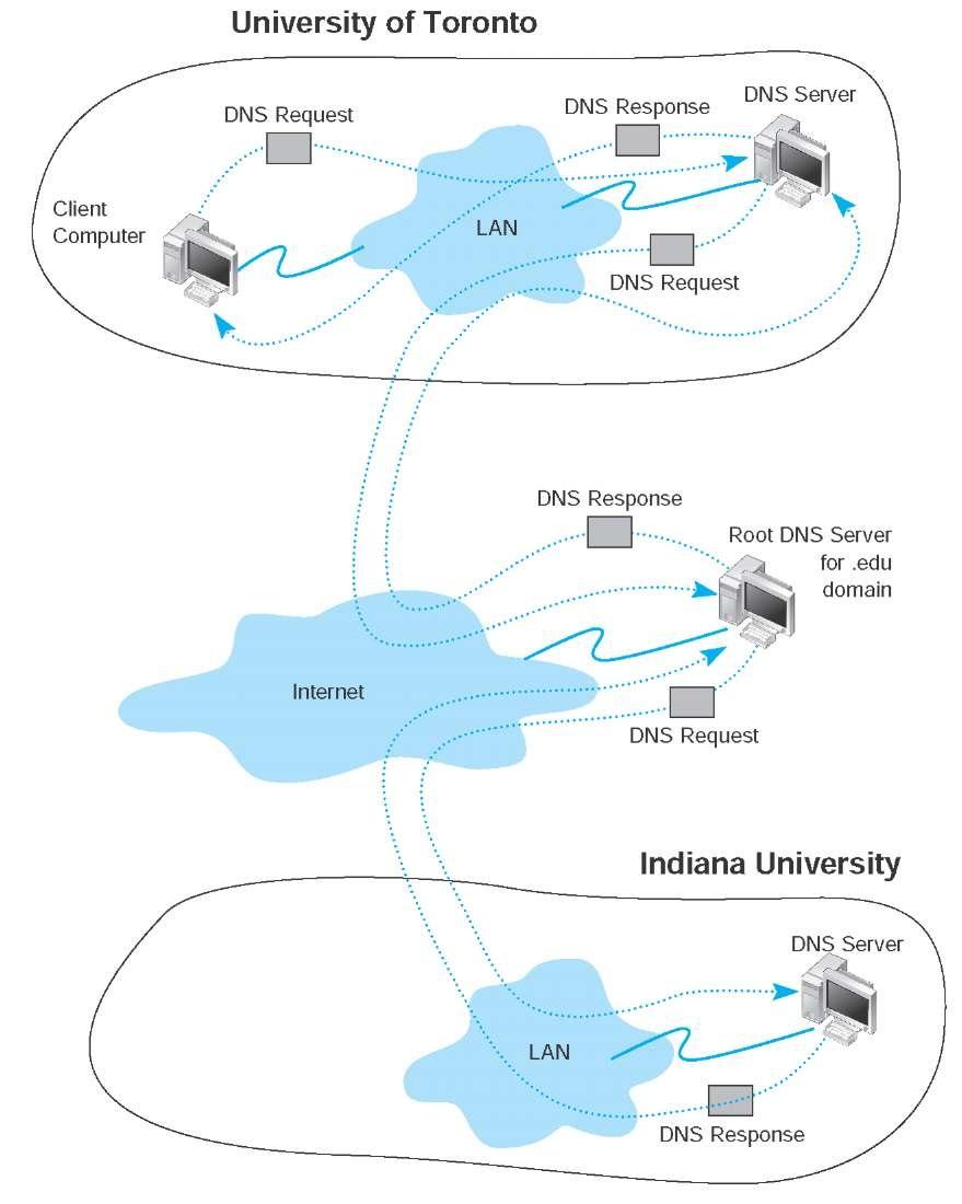reinforce internet dns secur - HD879×1100
