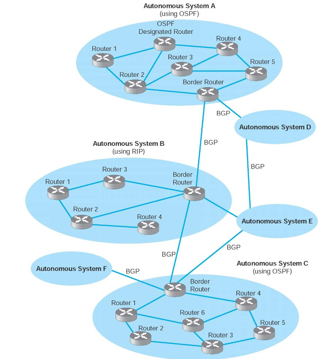 Ospf Anatomy Of An Internet Routing Protocol