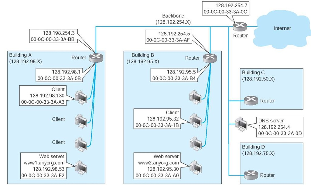 Example Transmission Control Protocol/Internet Protocol (TCP/IP) network