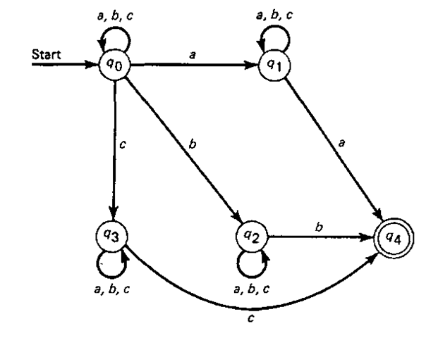 Transition diagram for a nondeterministic finite-state acceptor.