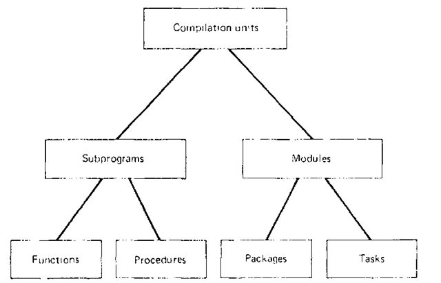 Classification of compilation units in Ada