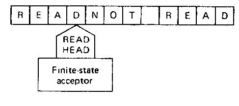 A finite-state acceptor.