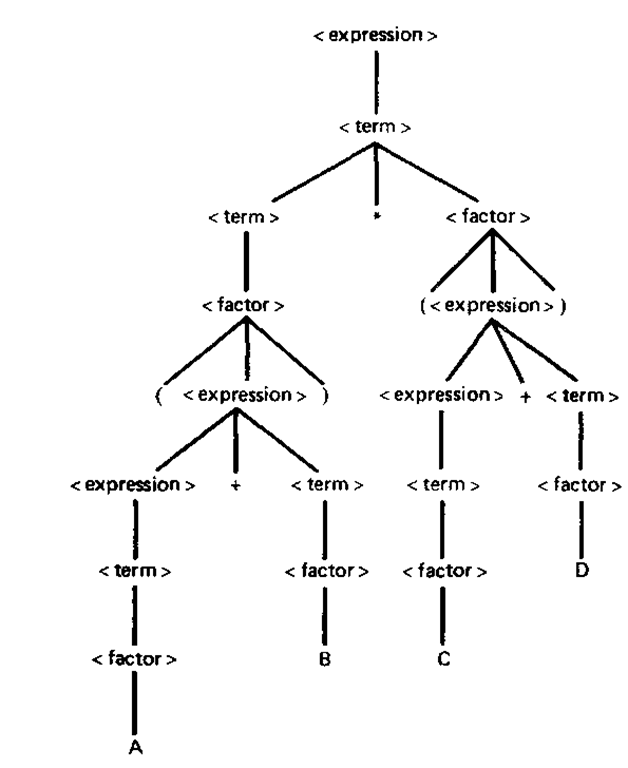 A syntax tree for the expression (A + B)*(C + D)